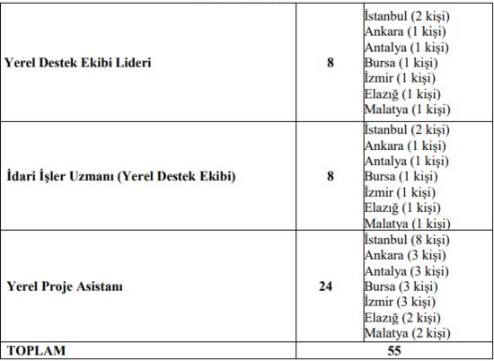 2019 SGK ve Kızılay KPSS şartsız sınavsız personel memur alım başvuru şartları (KPSS'siz memur alımı)